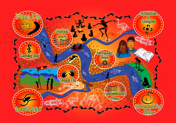 For example, here is how Orange Public school and local Aboriginal community members have organised Aboriginal ways of learning into a dynamic learning cycle to inform their curriculum planning.