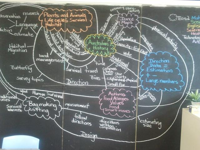 Sample learning map from Megan in Kilcoy, Qld.