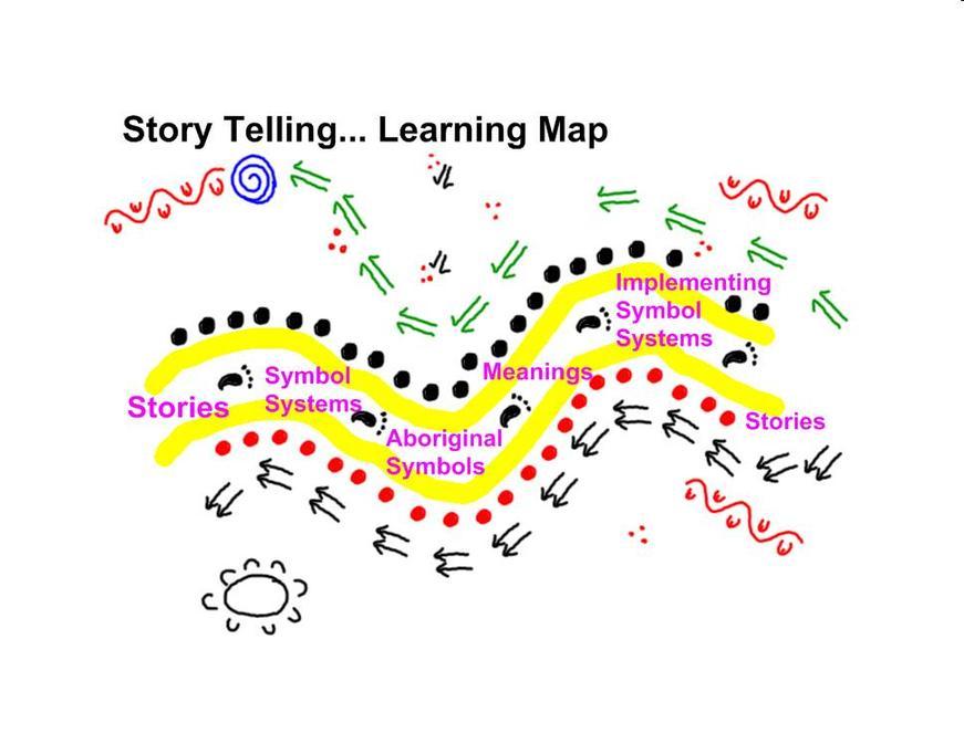nyngan_learning_map.jpg
