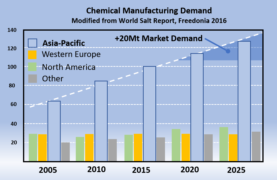 Industrial Salt Demand, Asia-Pacific Region (Modified from Freedonia 2016)