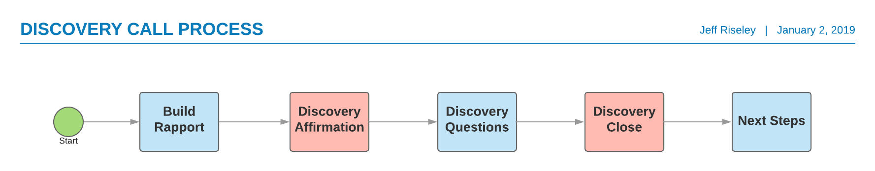 Discovery Call Process.png
