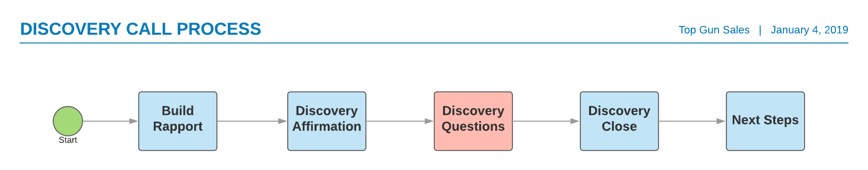 Discovery Call Process (2).png