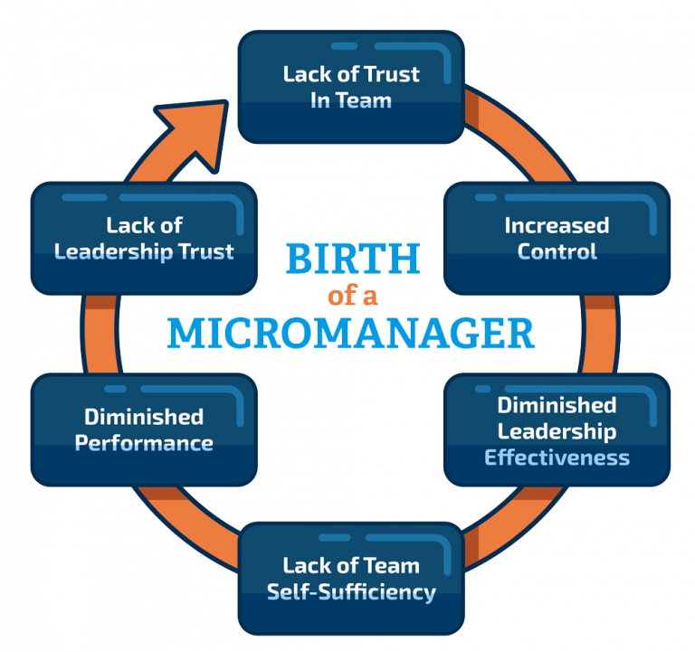 birth-of-micromanagement-768x721.png