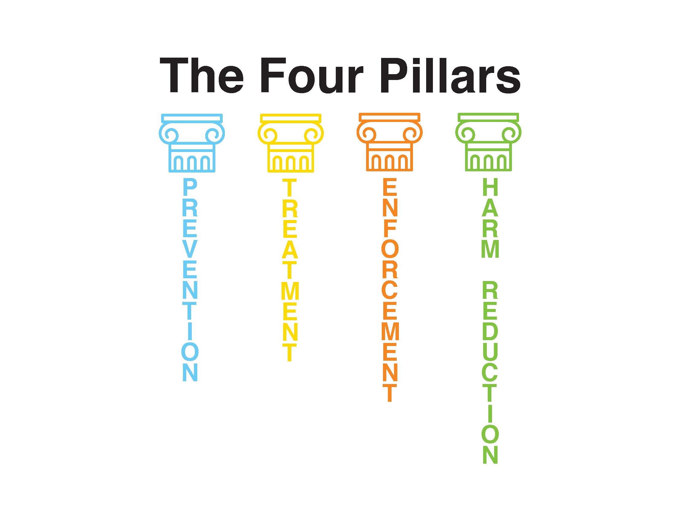 Donald MacPherson's Four Pillars. Illustration courtesy of  Rachel Hsu.