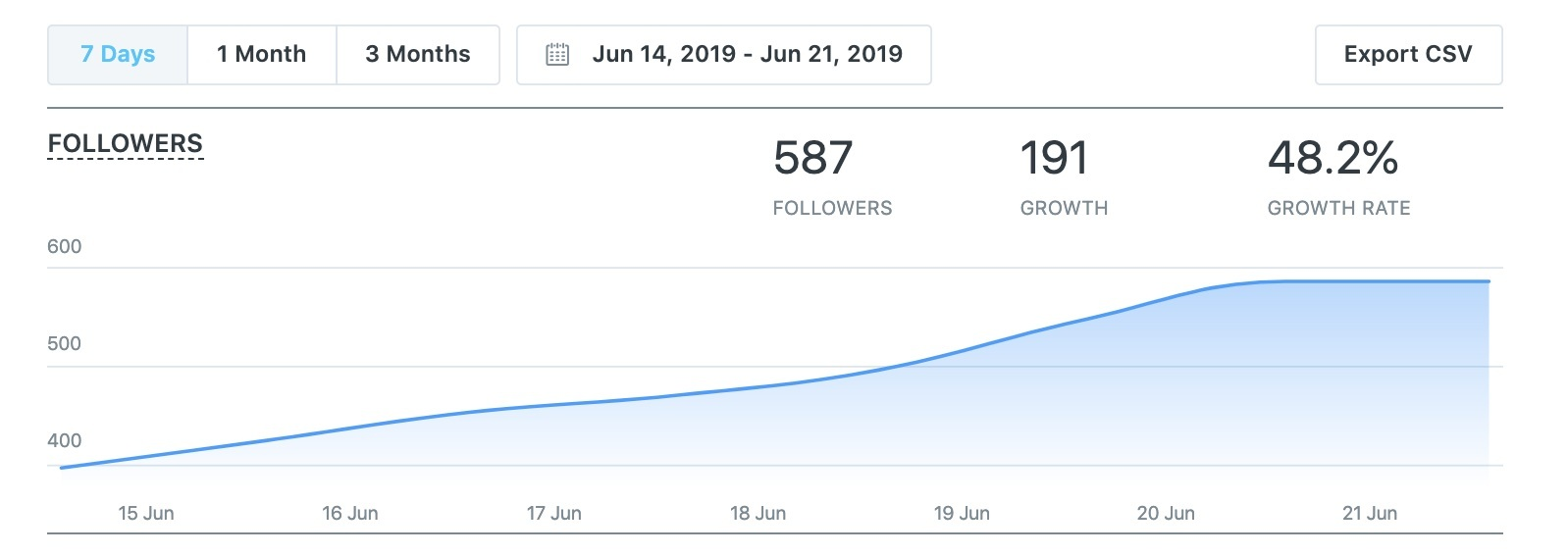7 Day Instagram Growth