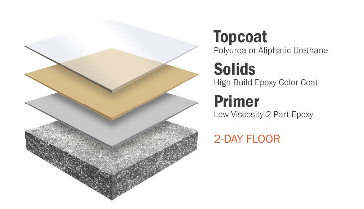 floorcoating-solid-epoxy-lancaster-painting.jpg