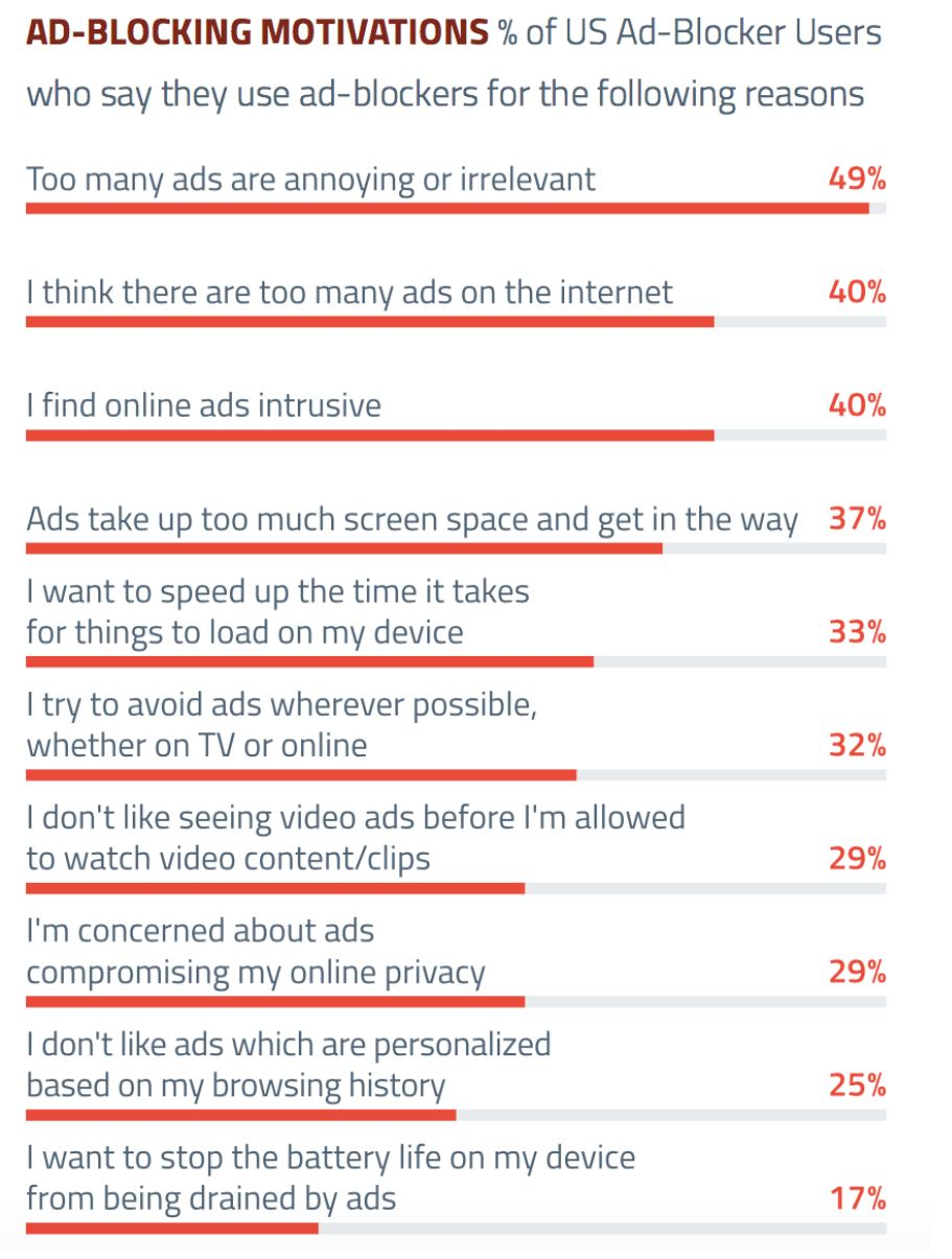 Survey says ad-blocking usage is 40 percent on laptops, 15 percent on mobile (Marketing Land)