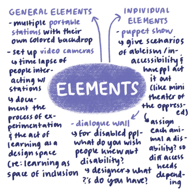 3elements brainstorm.jpg