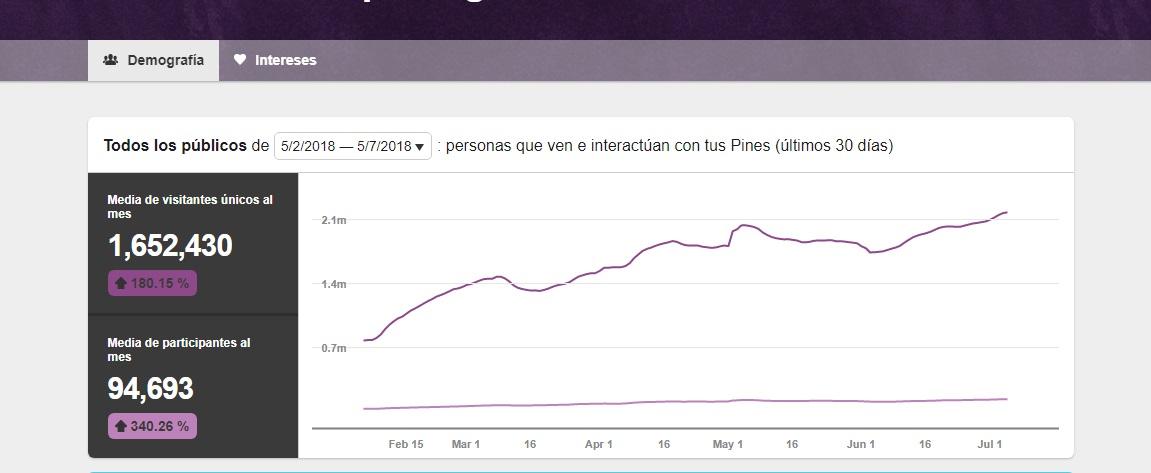 Aumento de Audiencia en Pinterest  +180%