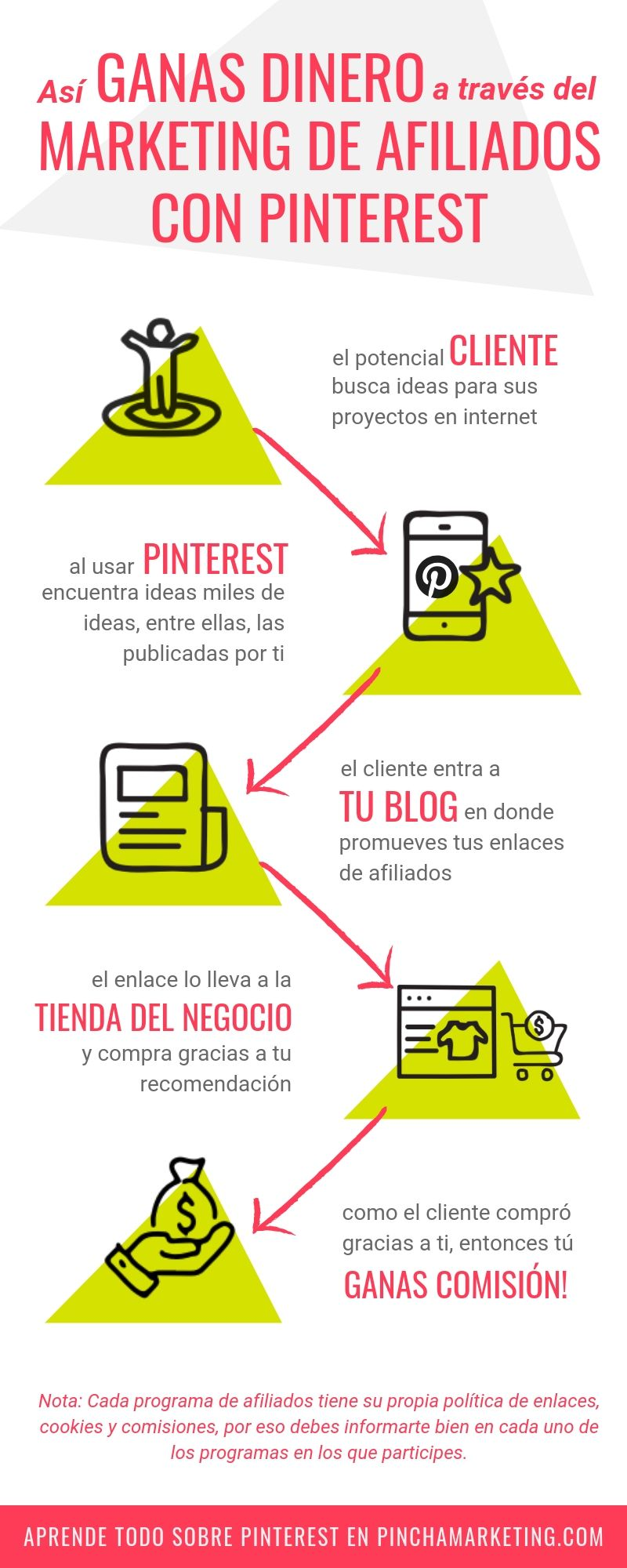 Marketing de Afiliados con Pinterest: La combinación perfecta para ganar dinero online #pinchapodcast #ganardinero #marketingdeafiliados #redessociales #ganardineroporinternet