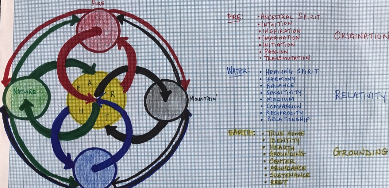 Manadala Medicine Wheel adapted for contemporary students by Glenn Leisching