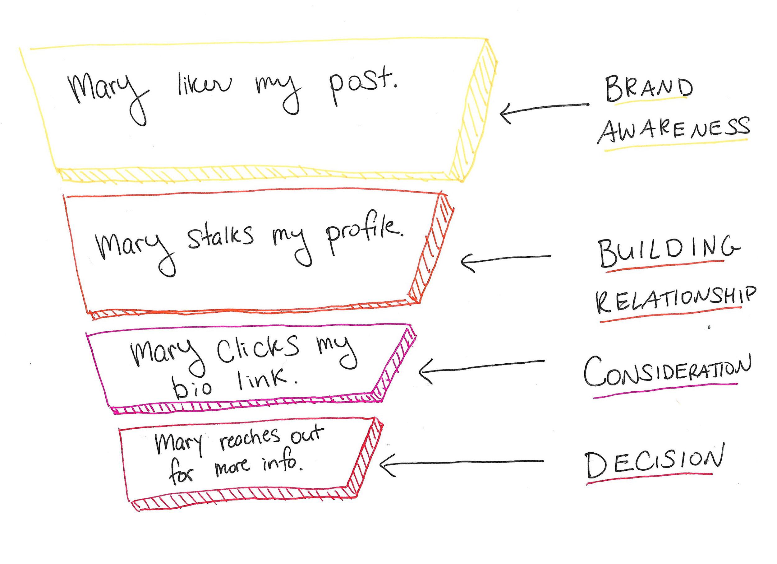 instagram-strategy-funnel.jpg