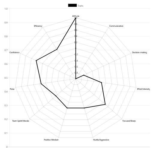 Performa Traits Web.JPG