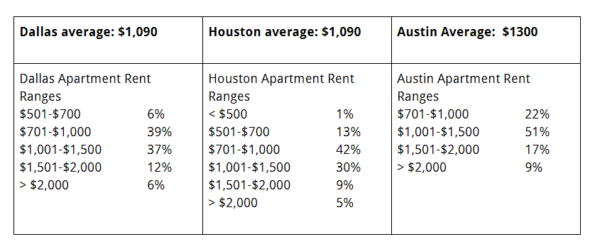 RentCafe estimates the following for 2019 monthly rent for a one-bedroom apartment. On-campus housing may be significantly cheaper, as is rent in most smaller cities. Be sure to check with your inviting faculty member or campus contact person to see if student housing is available and to seek assistance finding housing.