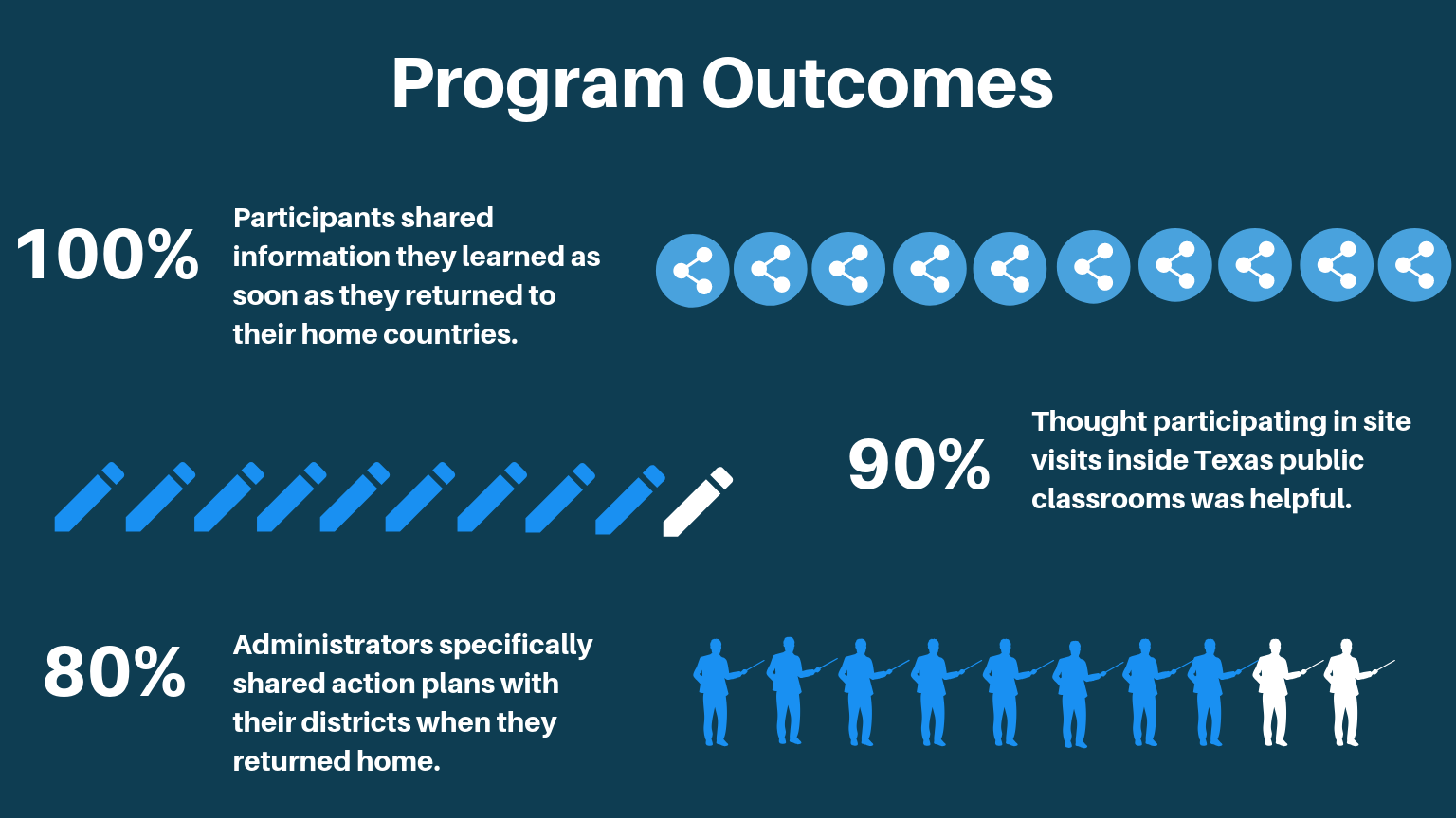 NEA Program Outcomes.png