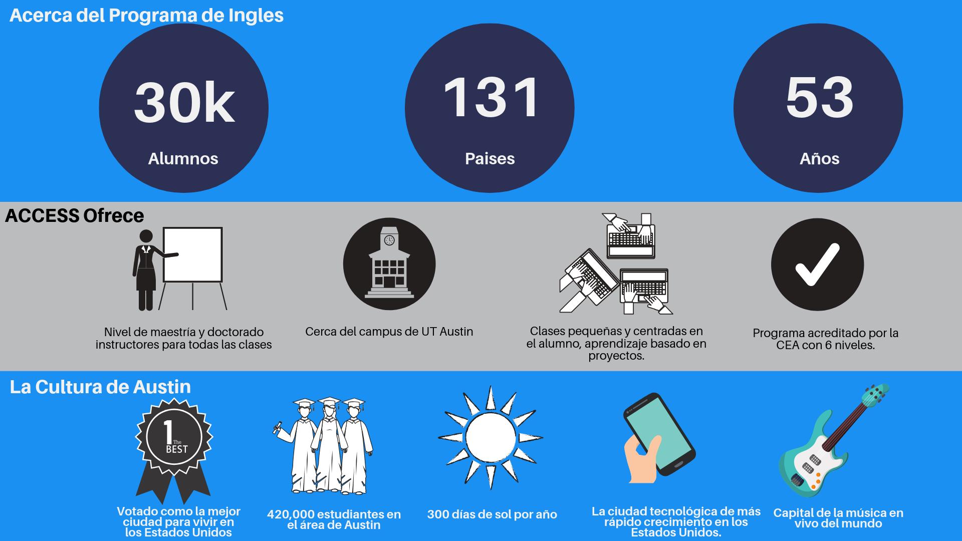ACCESS Infographic en espanol.png