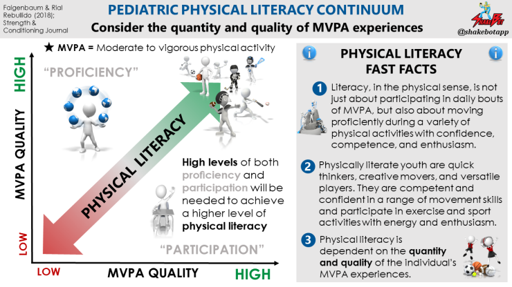 Understanding-Physical-Literacy-in-Youth-Faigenbaum-2018-1.png
