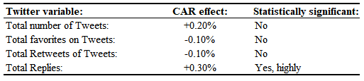 Table 3:  the effect of Twitter activity on the market reaction (CAR, cumulative abnormal return) to the news event.