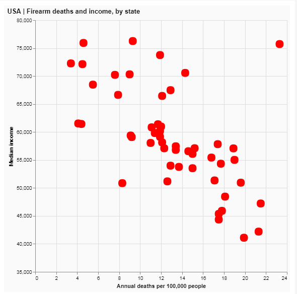 States and guns deaths, version 1.PNG