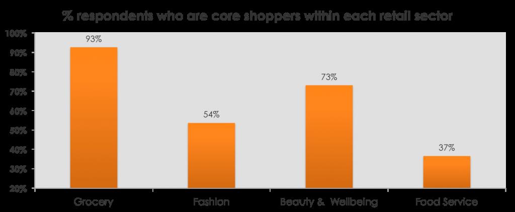 customer loyalty across uk retail sectors