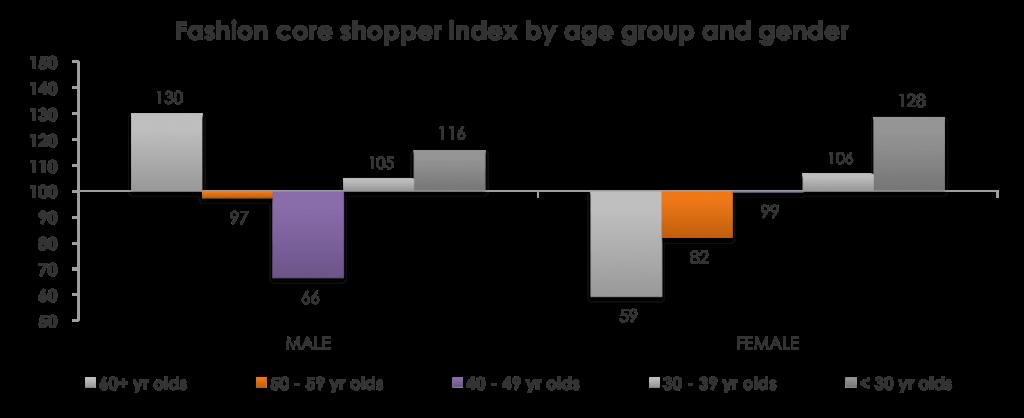 UK fashion retail loyalty index