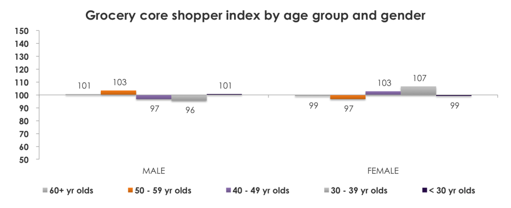 UK grocery retail loyalty index
