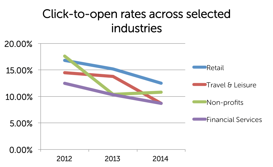 click to open rate across selected industries
