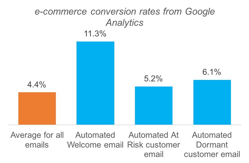 ecommerce conversion charts