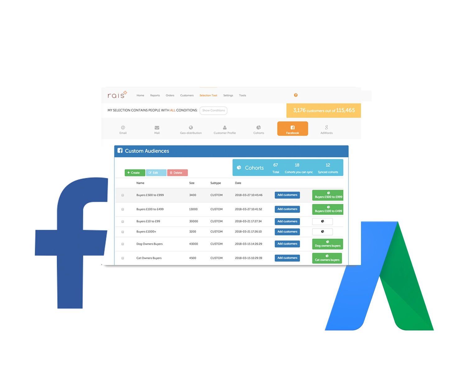 Optimise Facebook / AdWords spend - rais makes it easy to ensure you don't waste budget exposing ads to people, who have already bought a specific item or category you're marketing. It's equally easy to re-market to people who've not responded to an email or promotion. rais updates audiences dynamically ensuring only the right people see your messages.Waste less advertising budget.