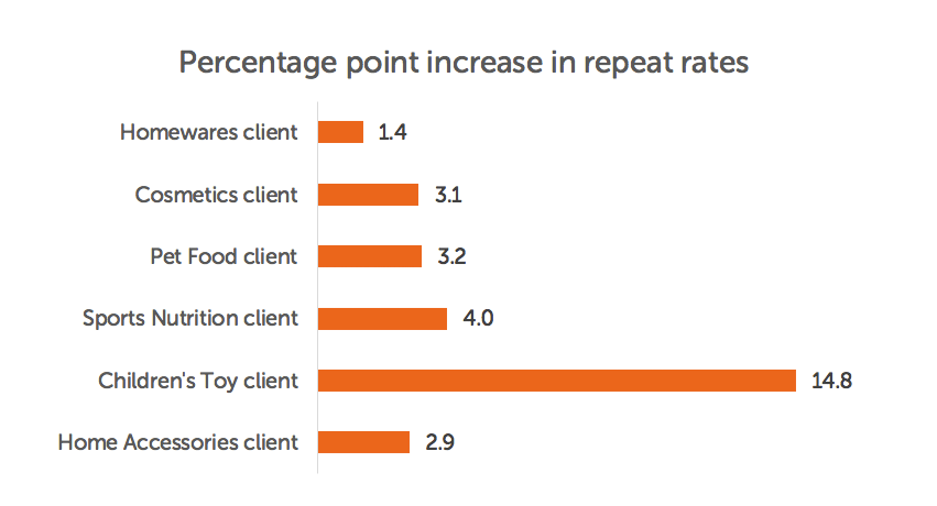 This chart shows the change in repeat rate in percentage points. So If a repeat rate went from 15 percent to 18 percent the percentage point increase is 3.