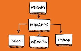 GINO WICKMAN;   accountability chart     or an organizational chart?