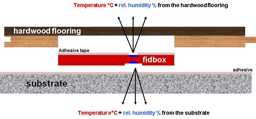Fidbox_Diagram_-_English_1024x1024.jpg