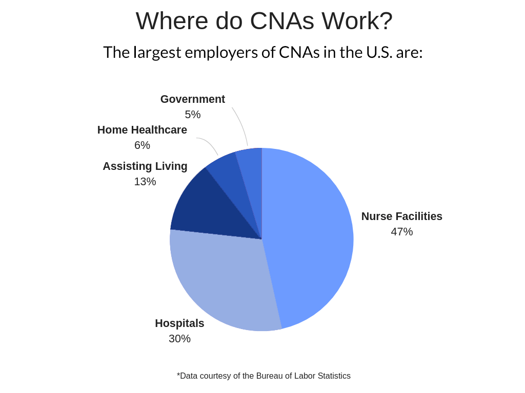 Where-do-CNAs-Work_.png