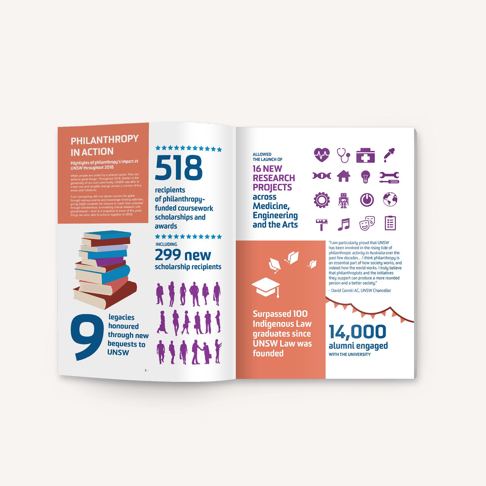 UNSW Donor Magazine Design