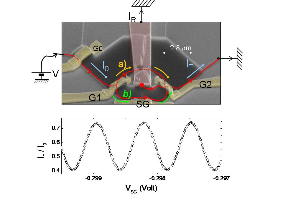 When injecting electrons through a electronic Mach-Zehnder interferometer, quantum interferences between the paths a) and b) leads to a transmitted current IT oscillating with the bias applied on the side gate VSD. This bias allows the vary the length of the arm b) and hence the phase difference between path a) and path b).
