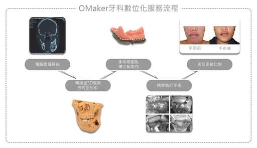 三益海棠OMaker於ACOMS大會展示3D列印於醫療技術上的應用