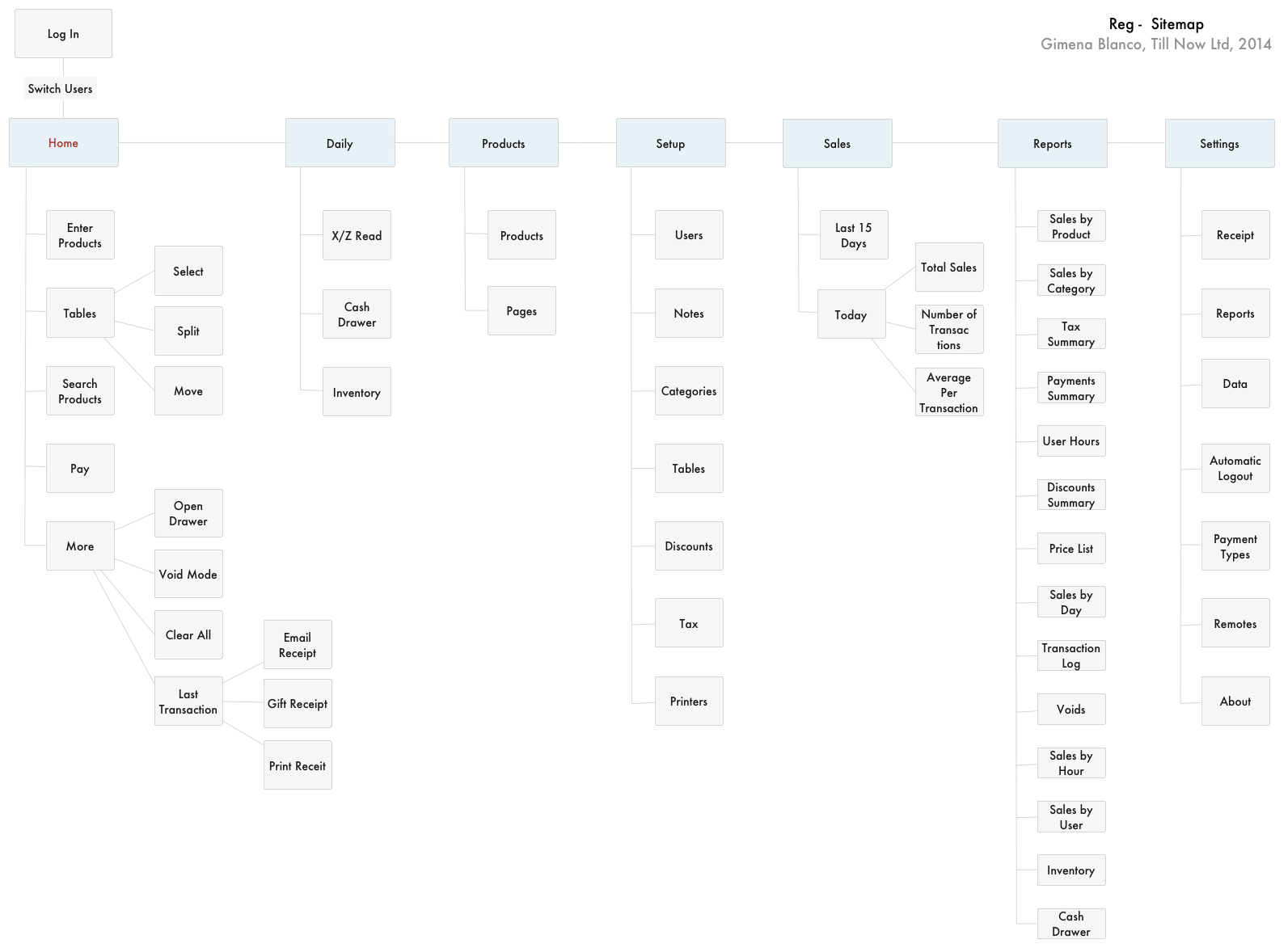 Reg Sitemap.jpg