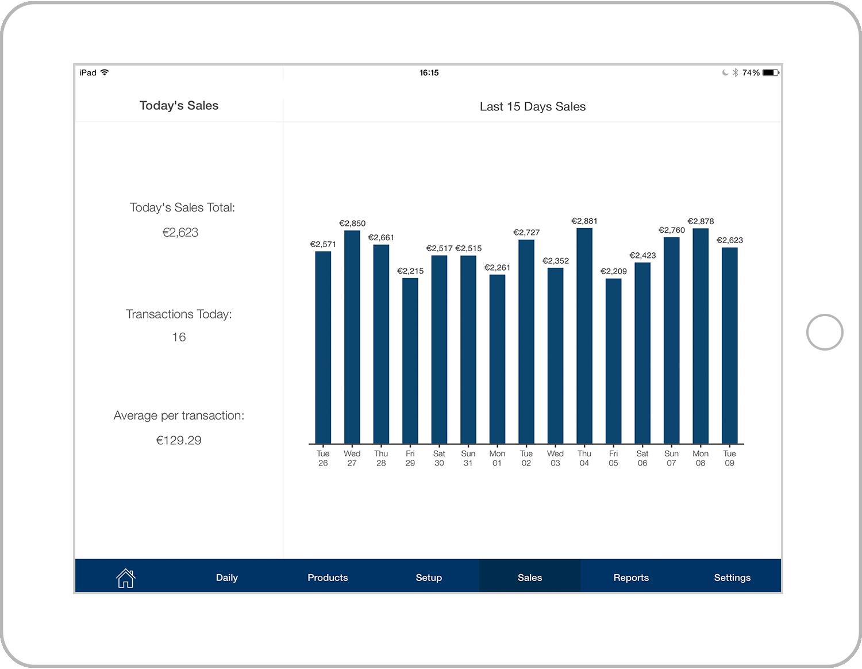 Reg sales graph.png