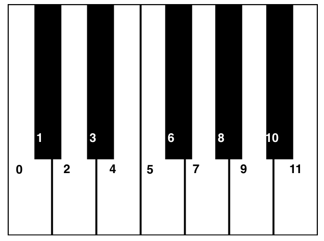You can find these notes by counting up 12 tiny steps - or  semitones  - on a keyboard until you get to the same note you started on (but an  octave  higher)