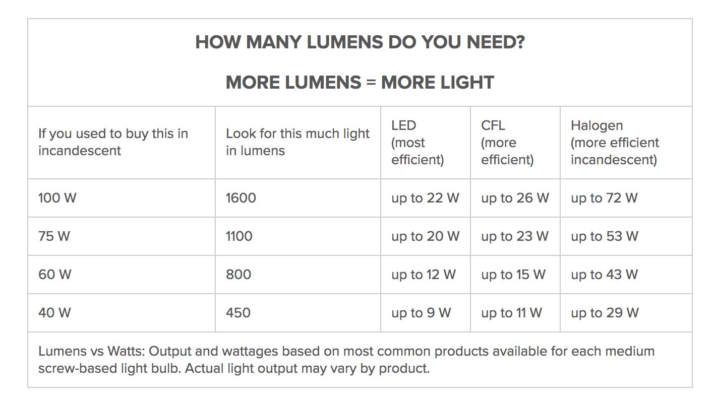 Lumens Chart Light Bulbs