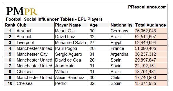 Player Top 10 - T.JPG