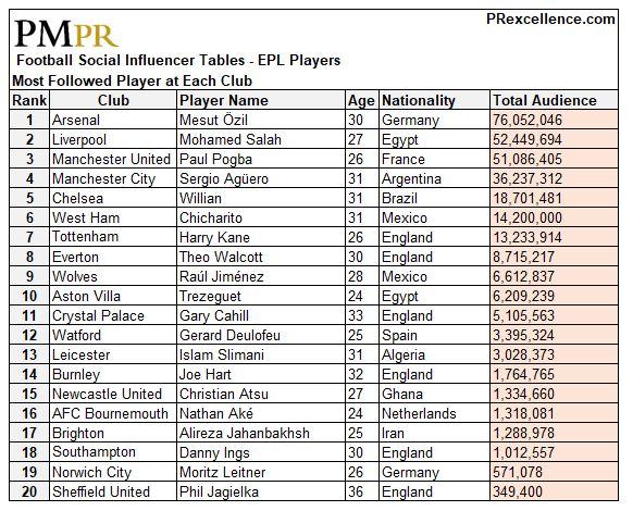 Most followed player by club - T.JPG