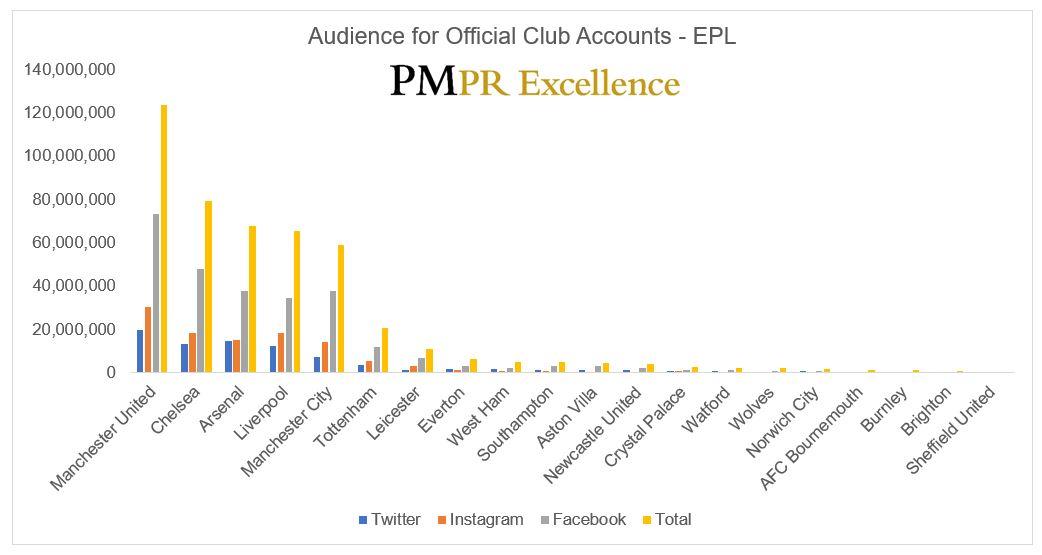 Clubs - Total Audience - G.JPG