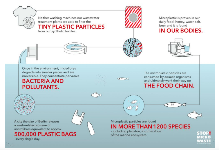 The problem with microplastics - from STOPMICROWASTE