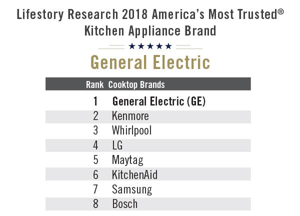 Kitchen Liance Brand Rankings New