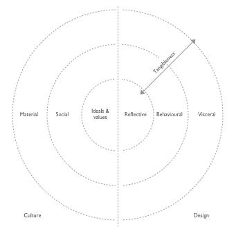design-culture-draft.png