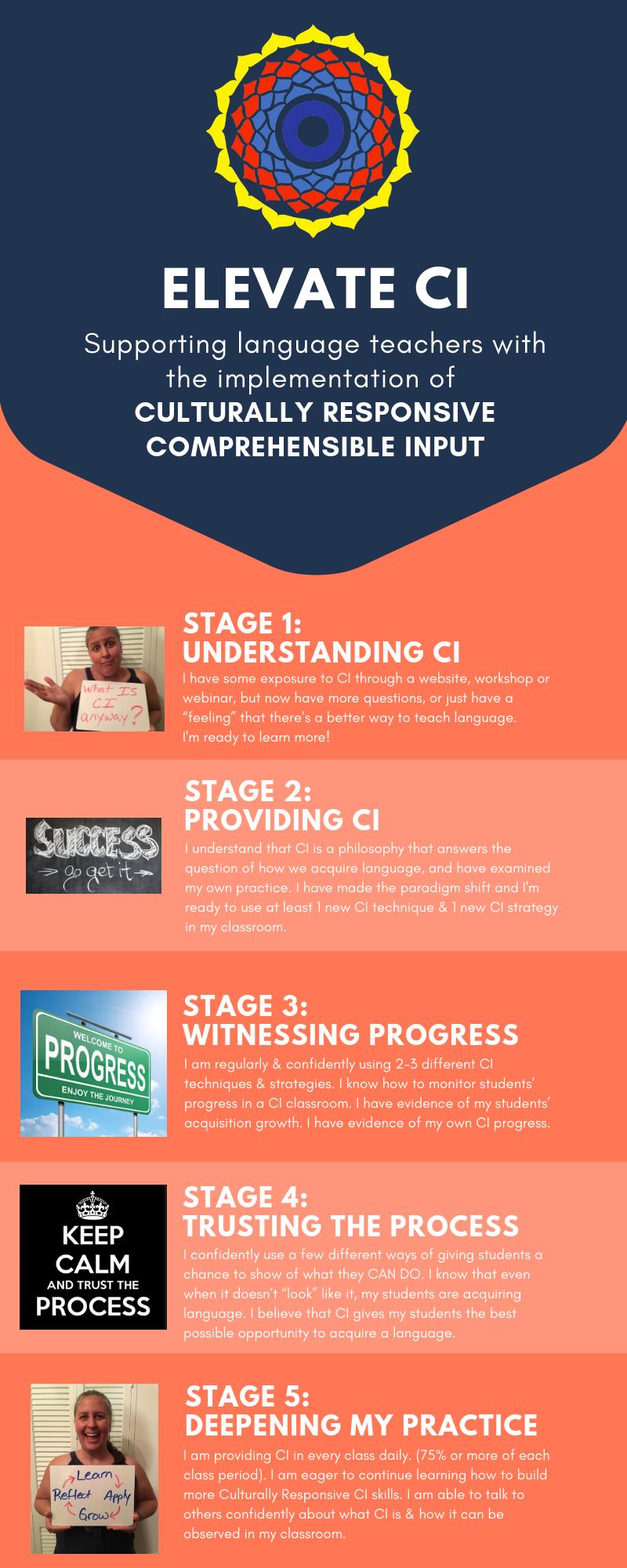 Elevate CI Success Path (1).png