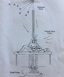 """An image of medical qigong healing session. Image from """"The Secret Teachings of Chinese Energetic Medicine"""" by J.A. Johnson"""