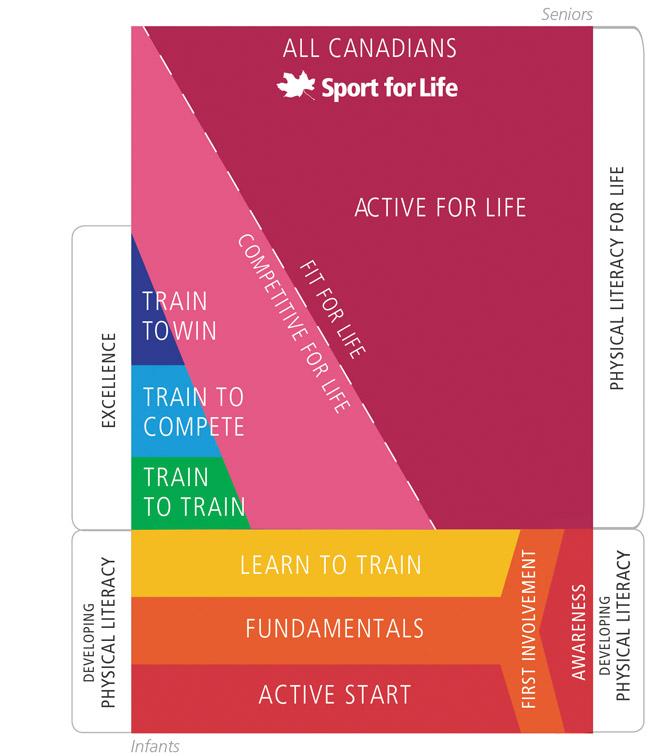 Sport-for-Life-Rectangle-EN_2015_web.jpg