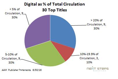 Digital Dashboard 8-Percent of circ.png